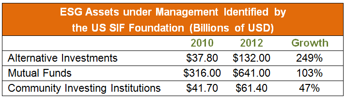 ESG Assets under Management Identified by the US SIF Foundation (Billions of USD)