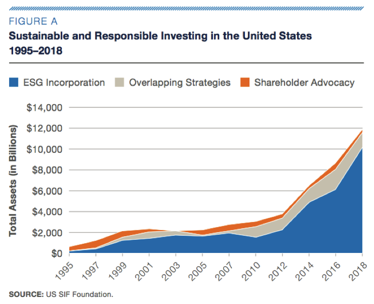sustainable-and-responsible-investing-in-the-US